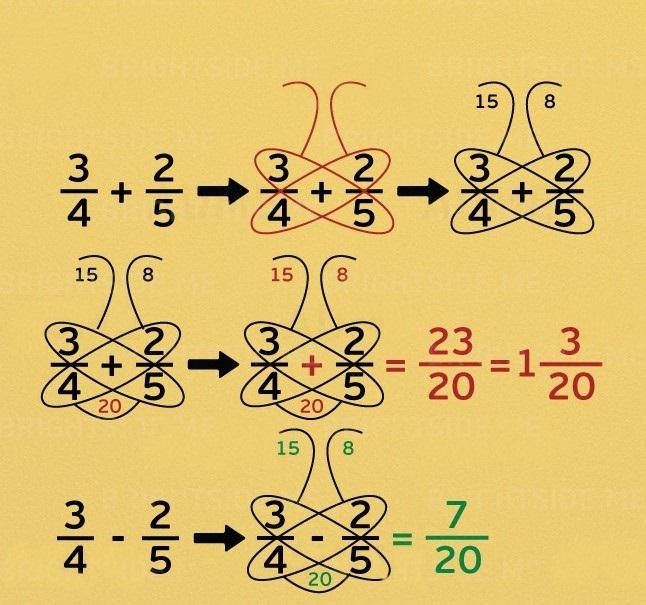 7 matematycznych sztuczek, które powinien znać każdy uczeń. Naprawdę przydatne!