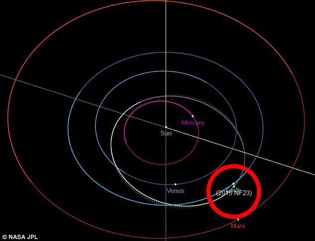 """Asteroida rzeczywiście """"zbliża się"""" do naszej planety, nic nam jednak nie zagraża"""