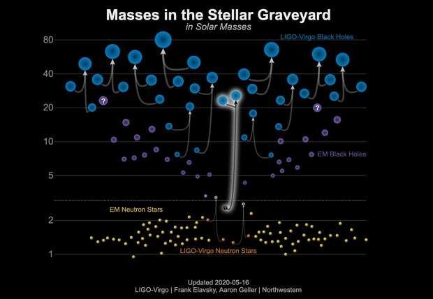 Naukowcy uważają, że odkryli najcięższą gwiazdę neutronową albo najlżejszą czarną dziurę